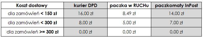 Tabela kosztów dostawy DOT Manufacture
